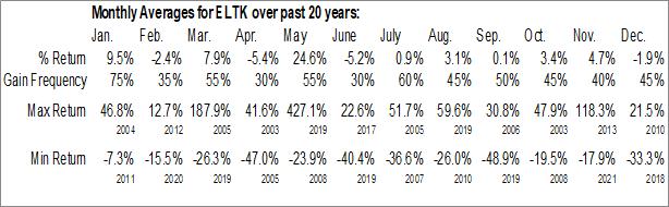 Monthly Seasonal Eltek Ltd. (NASD:ELTK)