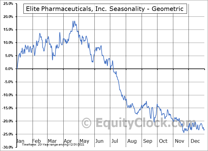 Elite Pharmaceuticals, Inc. (OTCMKT:ELTP) Seasonality