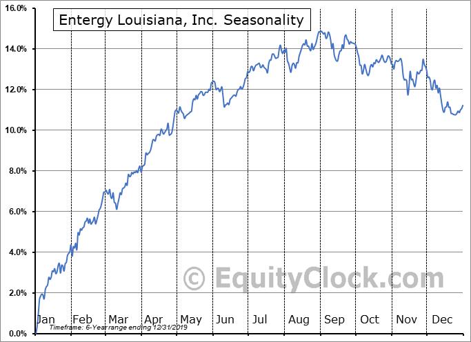 Entergy Louisiana, Inc. (NYSE:ELU) Seasonality