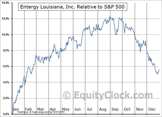 ELU Relative to the S&P 500