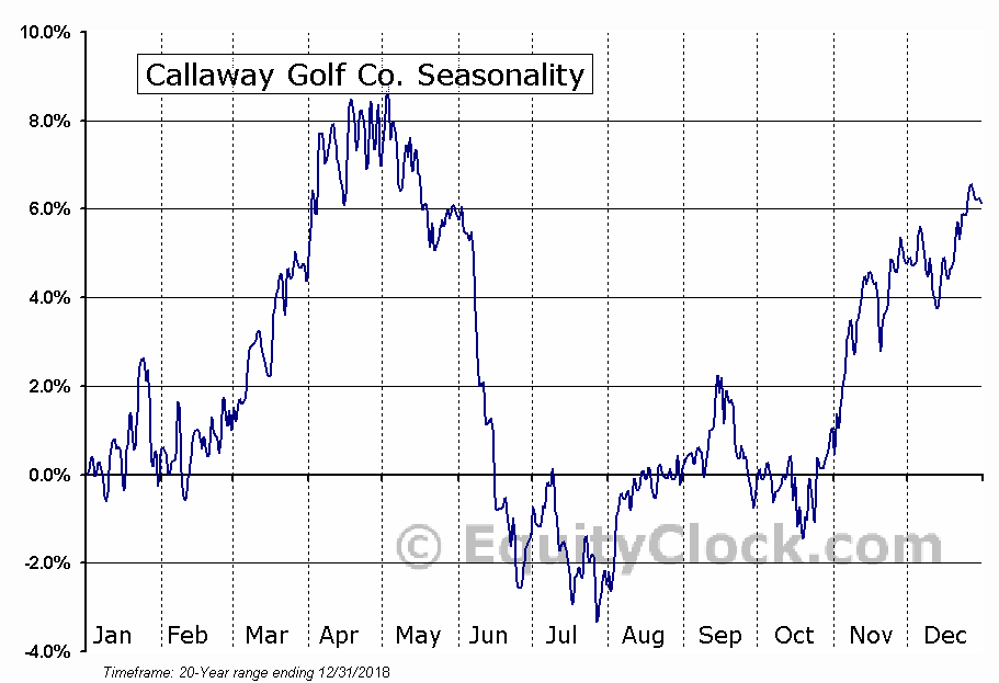 Callaway Golf Co. (NYSE:ELY) Seasonal Chart