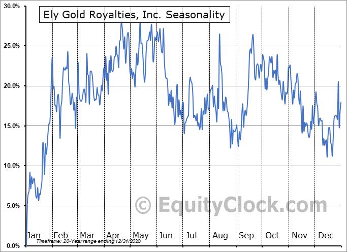 Ely Gold Royalties, Inc. (TSXV:ELY.V) Seasonality