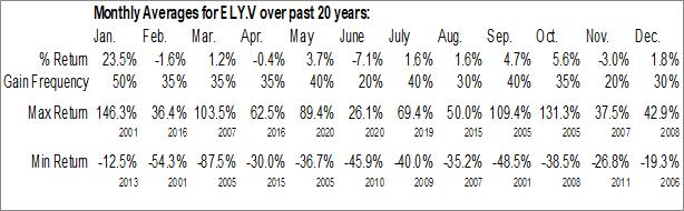 Monthly Seasonal Ely Gold Royalties, Inc. (TSXV:ELY.V)