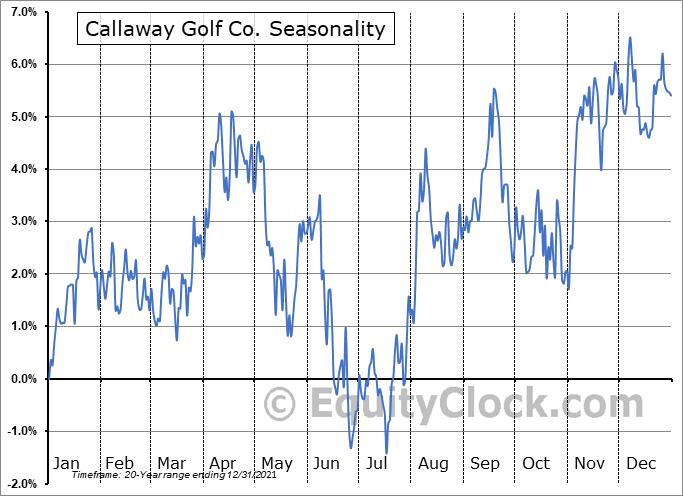 Callaway Golf Co. (NYSE:ELY) Seasonal Chart