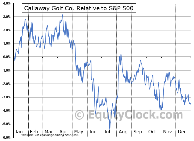 ELY Relative to the S&P 500