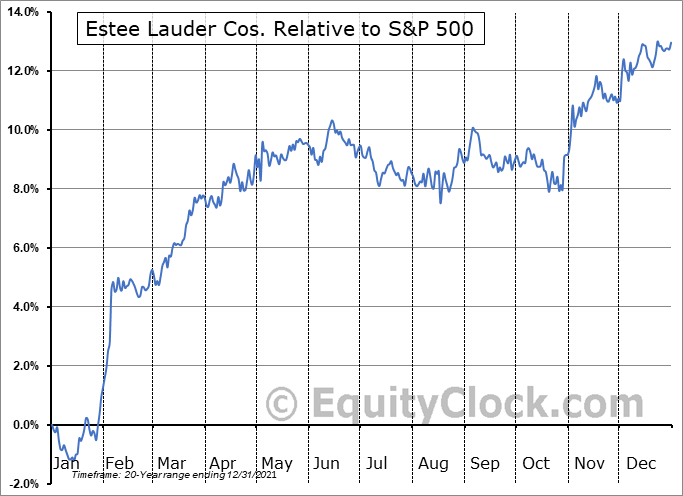 EL Relative to the S&P 500