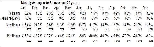 Monthly Seasonal Estee Lauder Cos. (NYSE:EL)