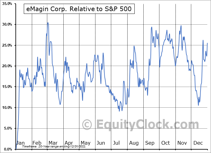 EMAN Relative to the S&P 500
