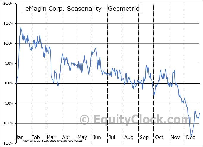 eMagin Corp. (AMEX:EMAN) Seasonality