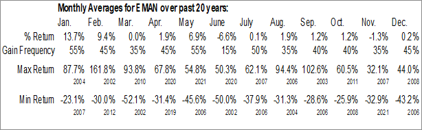 Monthly Seasonal eMagin Corp. (AMEX:EMAN)