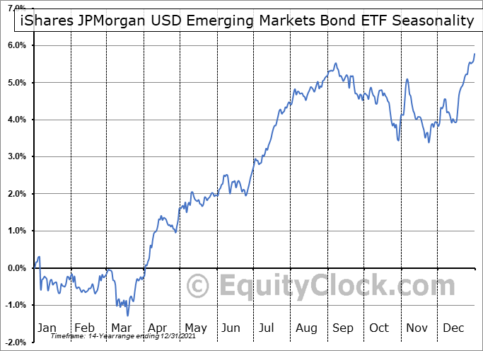 iShares JPMorgan USD Emerging Markets Bond ETF (NASD:EMB) Seasonal Chart