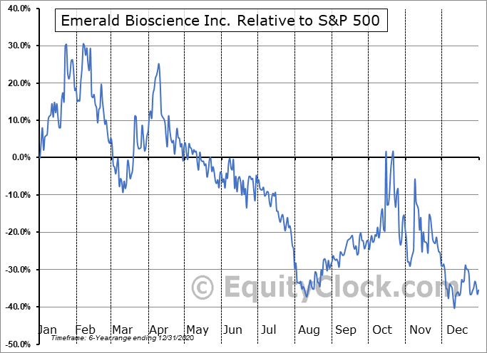 EMBI Relative to the S&P 500