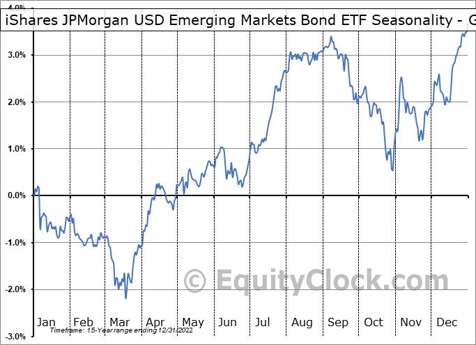 iShares JPMorgan USD Emerging Markets Bond ETF (NASD:EMB) Seasonality