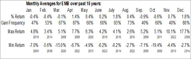 Monthly Seasonal iShares JPMorgan USD Emerging Markets Bond ETF (NASD:EMB)