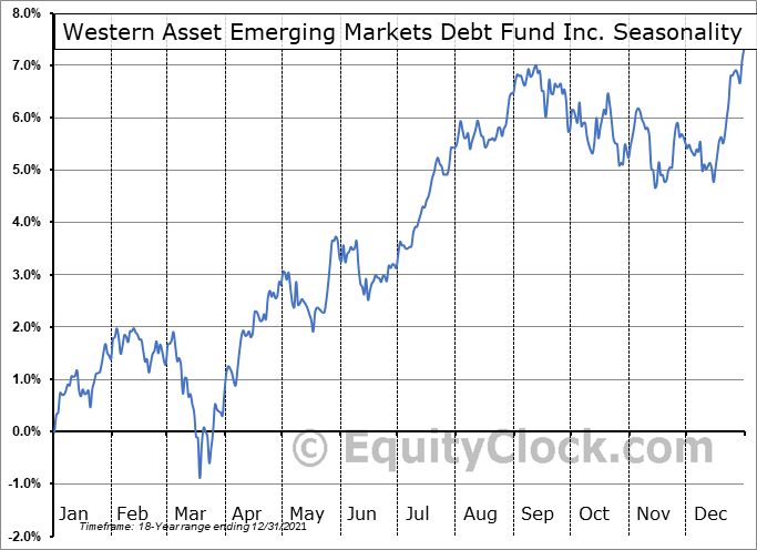 Western Asset Emerging Markets Debt Fund Inc. (NYSE:EMD) Seasonal Chart