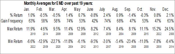 Monthly Seasonal Western Asset Emerging Markets Debt Fund Inc. (NYSE:EMD)