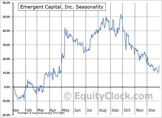 Emergent Capital, Inc. (OTCMKT:EMGCQ) Seasonality