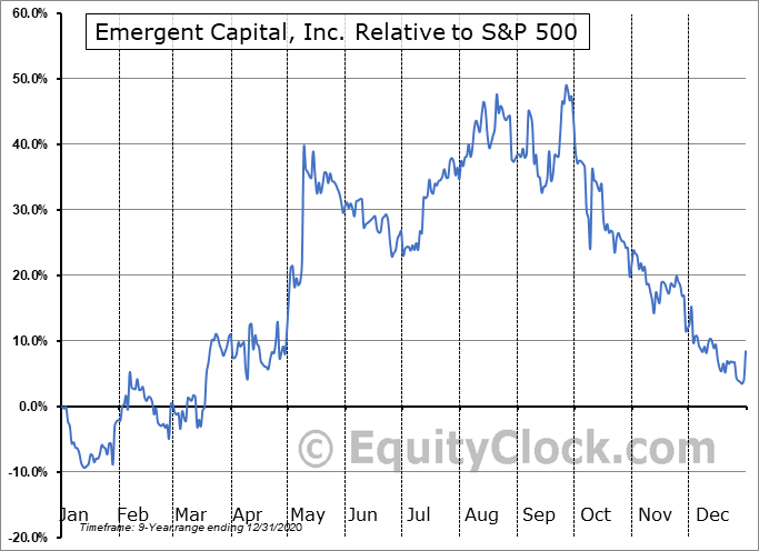 EMGCQ Relative to the S&P 500