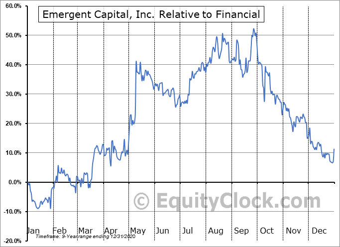 EMGCQ Relative to the Sector