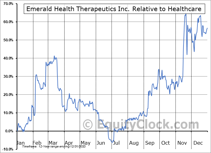 EMH.V Relative to the Sector