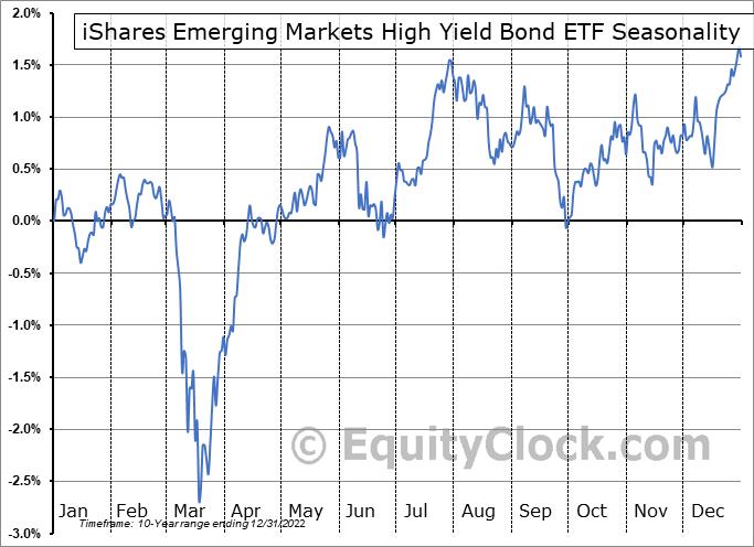iShares Emerging Markets High Yield Bond ETF (AMEX:EMHY) Seasonal Chart