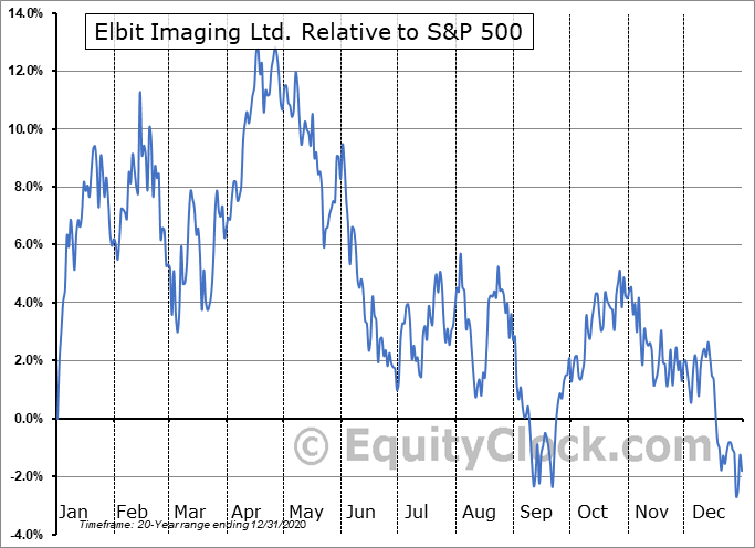 EMITF Relative to the S&P 500