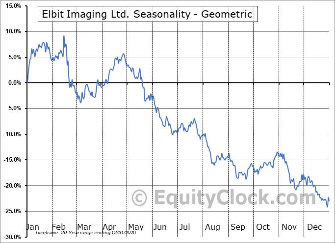 Elbit Imaging Ltd. (OTCMKT:EMITF) Seasonality