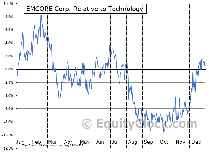 EMKR Relative to the Sector