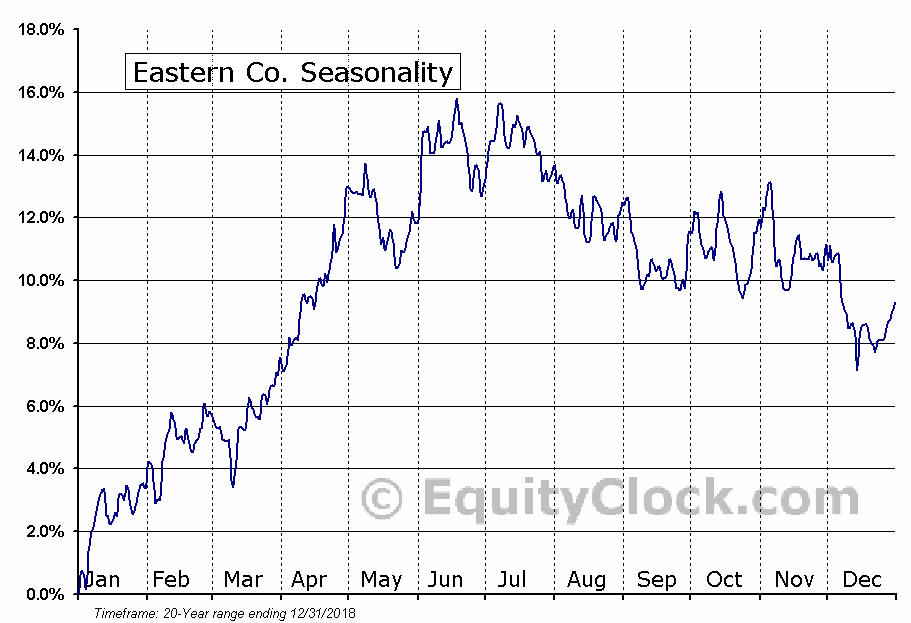Eastern Co. (NASD:EML) Seasonal Chart
