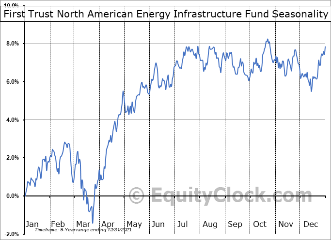 First Trust North American Energy Infrastructure Fund (AMEX:EMLP) Seasonal Chart