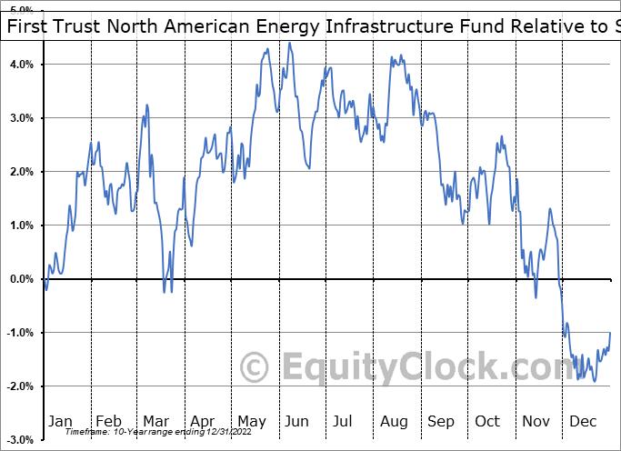 EMLP Relative to the S&P 500