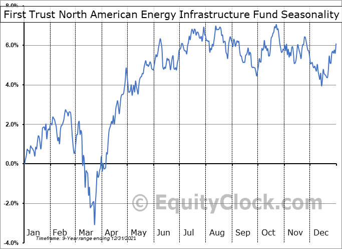 First Trust North American Energy Infrastructure Fund (AMEX:EMLP) Seasonality