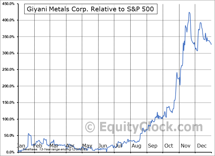 EMM.V Relative to the S&P 500