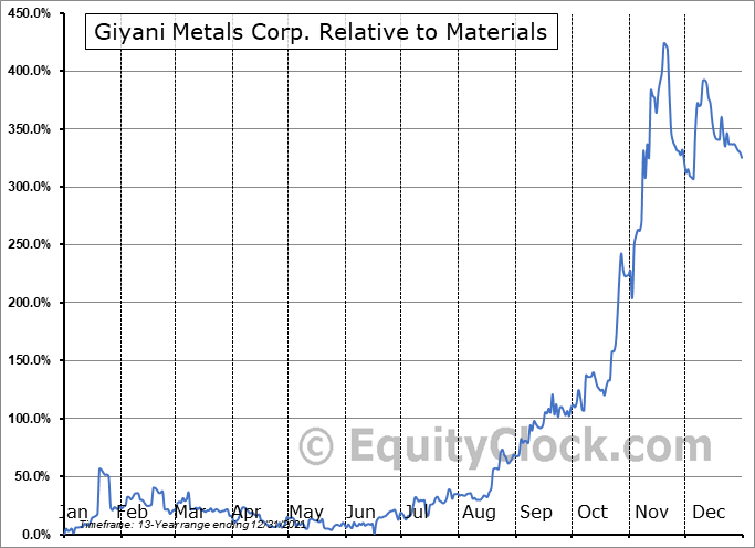 EMM.V Relative to the Sector