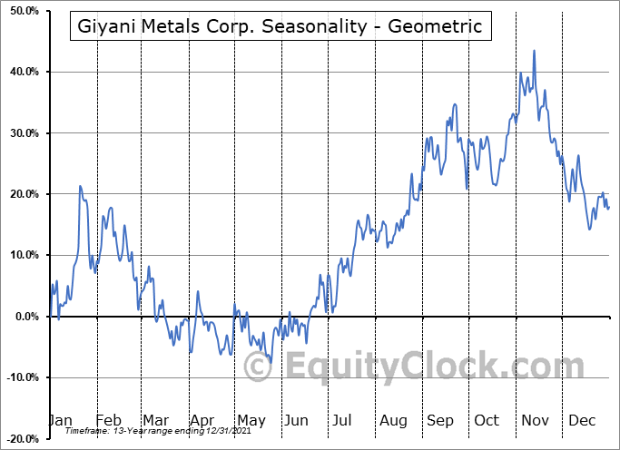 Giyani Metals Corp. (TSXV:EMM.V) Seasonality