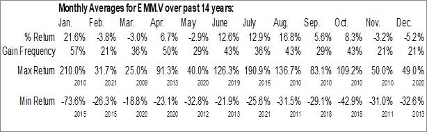 Monthly Seasonal Giyani Metals Corp. (TSXV:EMM.V)