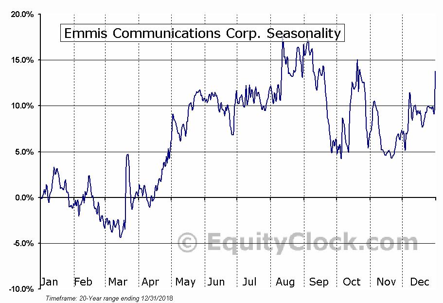 Emmis Communications Corp. (NASD:EMMS) Seasonal Chart