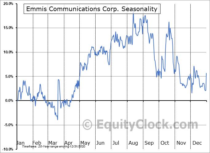 Emmis Communications Corp. (NASD:EMMS) Seasonality