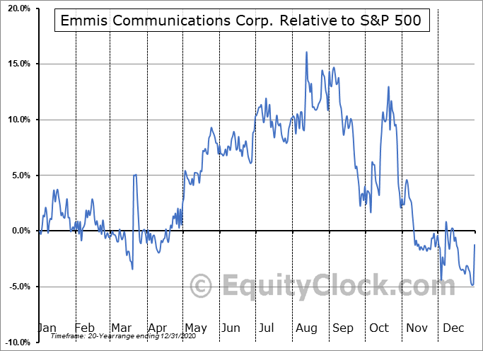 EMMS Relative to the S&P 500