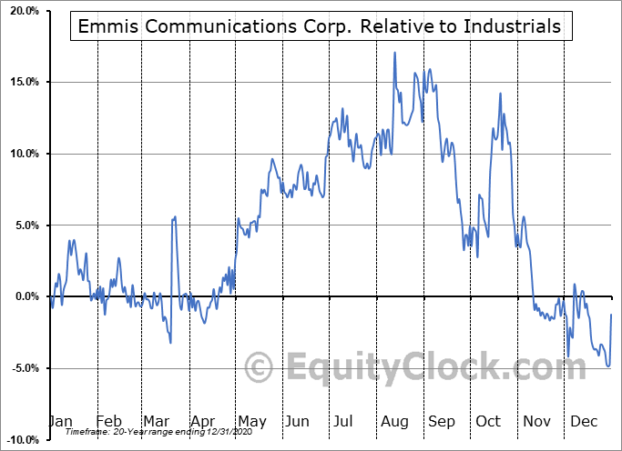 EMMS Relative to the Sector