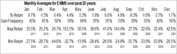 Monthly Seasonal Emmis Communications Corp. (NASD:EMMS)