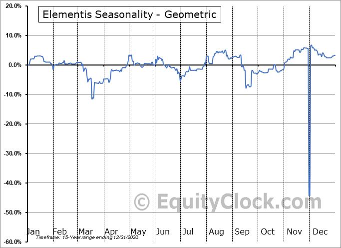 Elementis (OTCMKT:EMNSF) Seasonality