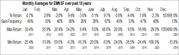 Monthly Seasonal Elementis (OTCMKT:EMNSF)