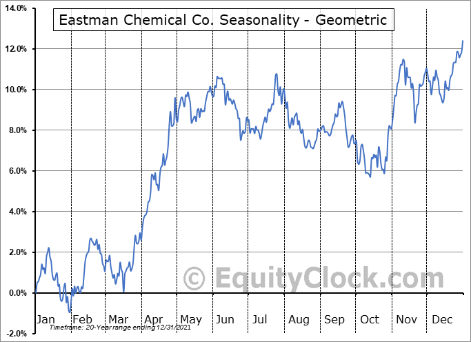 Eastman Chemical Co. (NYSE:EMN) Seasonality
