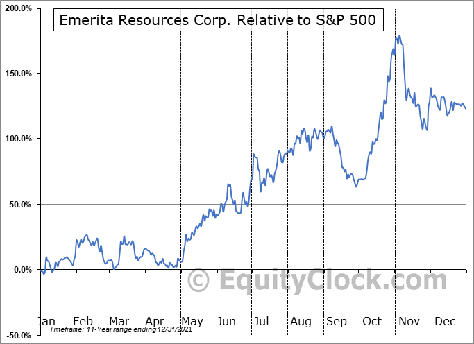 EMO.V Relative to the S&P 500