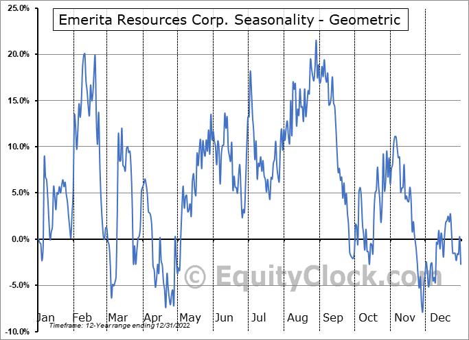 Emerita Resources Corp. (TSXV:EMO.V) Seasonality