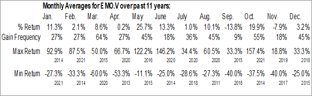 Monthly Seasonal Emerita Resources Corp. (TSXV:EMO.V)