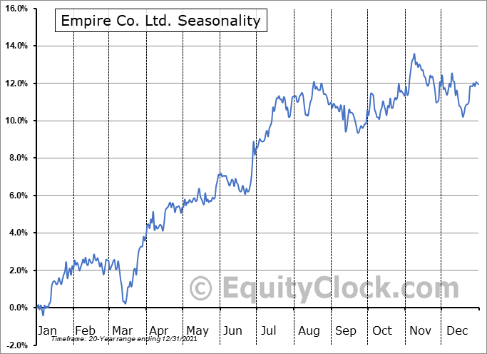 Empire Co. Ltd. (TSE:EMP/A.TO) Seasonal Chart