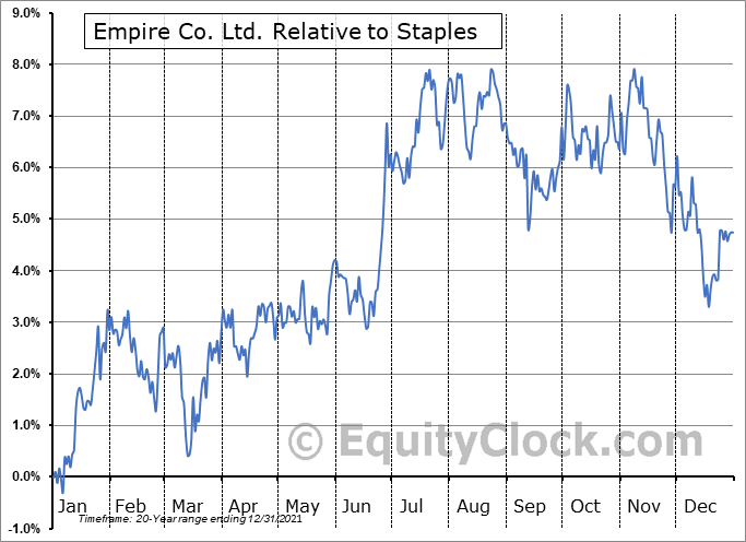 EMP-A.TO Relative to the Sector