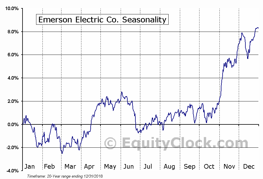 Emerson Electric Co.  (NYSE:EMR) Seasonal Chart